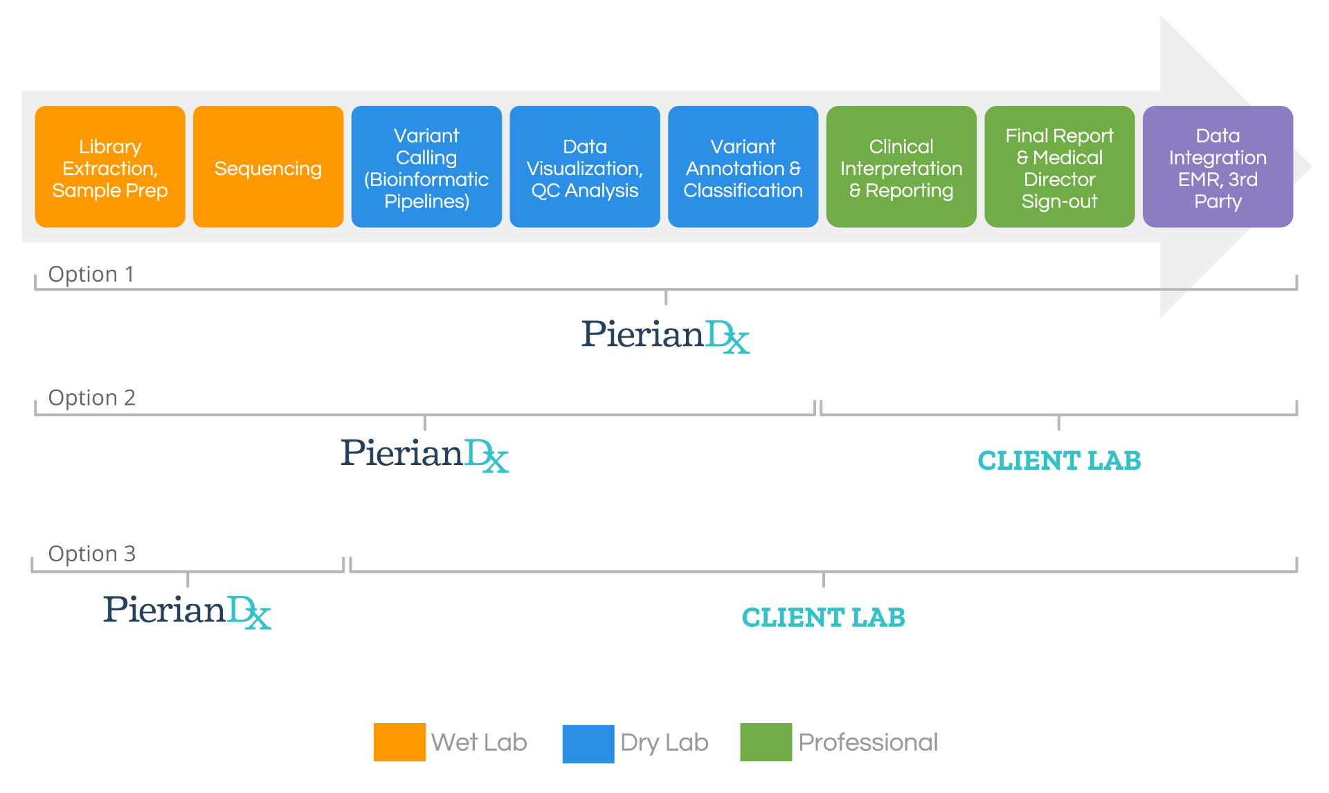 PierianDx Gateway Laboratory Services Options Under CAP Distributive Model for NGS Testing