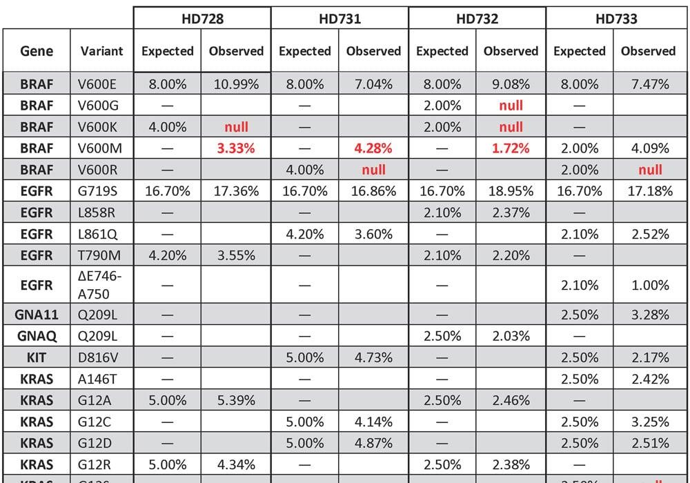 TST15 Validation Screenshot Table